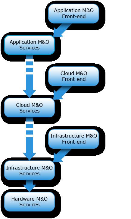 Theory of Operations — RackHD 2 0 documentation