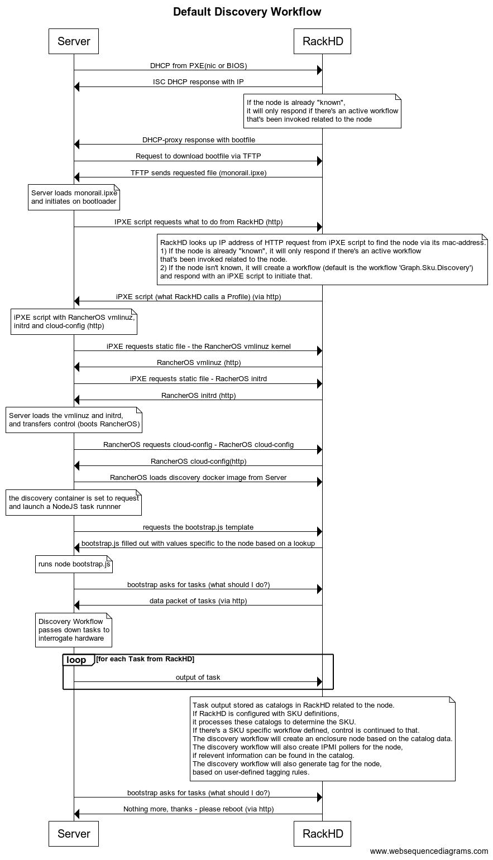 Debugging Guide — RackHD 2 0 documentation